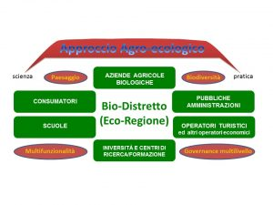 schema_agroecologia_biodistretto_it